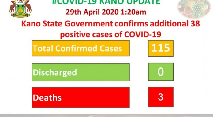 Kano Confirms 38 Additional Cases of COVID-19